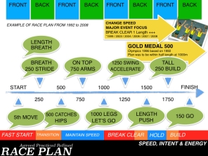 Racing & Race Plan Practice.008