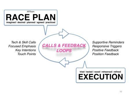 Racing & Race Plan Practice.010